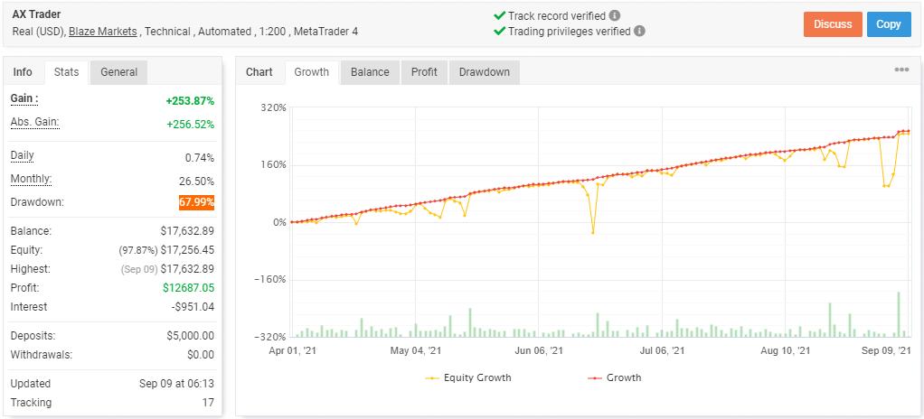 AX Trader results