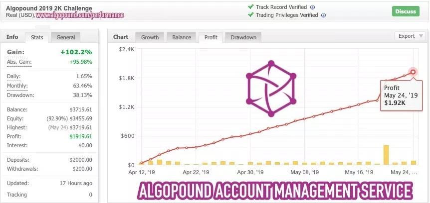 AlgoPound Ergebnis