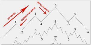 The Wave Scalper EA Strategy