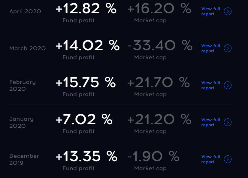 Quantum Hedge Fund Result