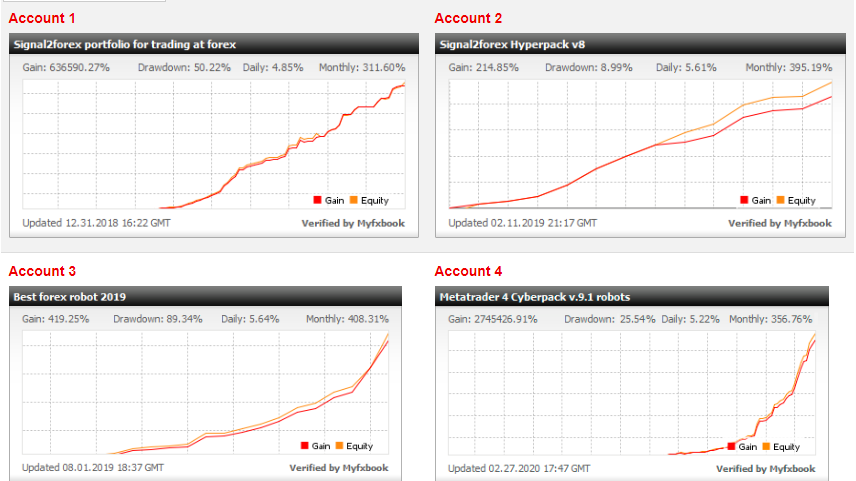 Signal2Forex Vendor results