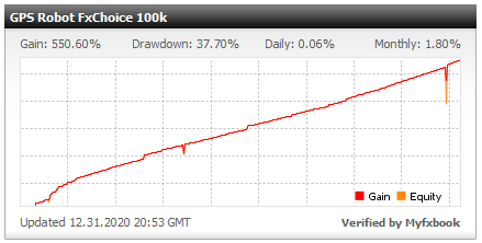 GPS Forex Robot Result 31 December, 2020.