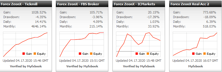 Forex Zeon-X Pro Results
