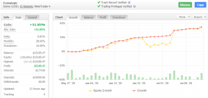 Forex Lush Results 2