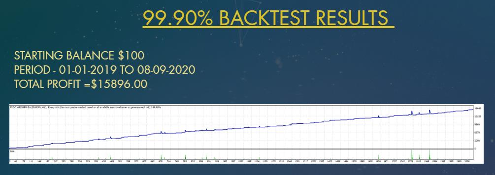 FXDC Hedger EA Result